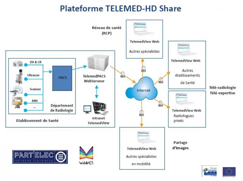 Solution intégrée de Télé-radiologie et Télé-expertise