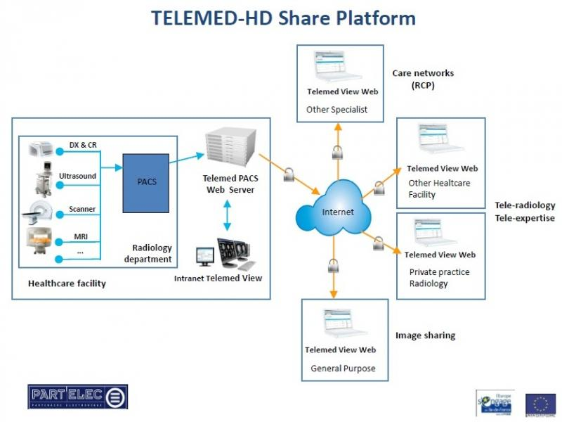 Integrated solution of Tele-radiology and Tele-expertise